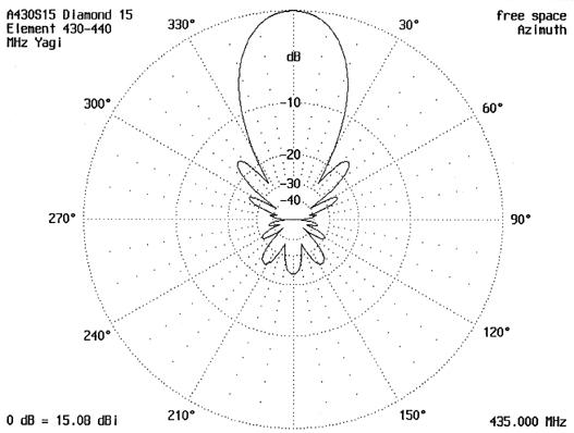 Diagramma di irradiazione